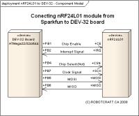 NRF24L01 connected to DEV-32 (ATMega 32)